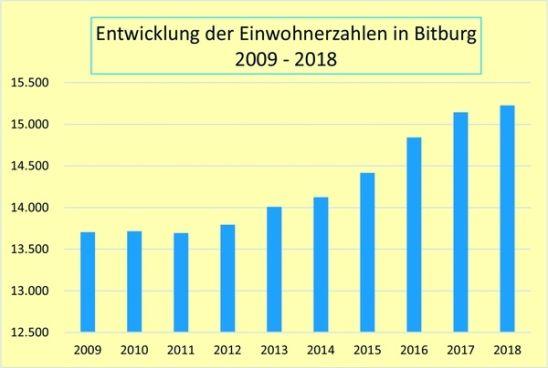 Nochmal Achtzig Bitburger Mehr Stadt Bitburg